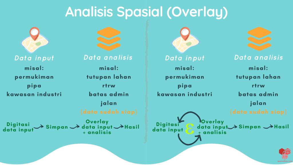 Ilustrasi QGIS Expressions untuk analisis overlay intersect dengan default value